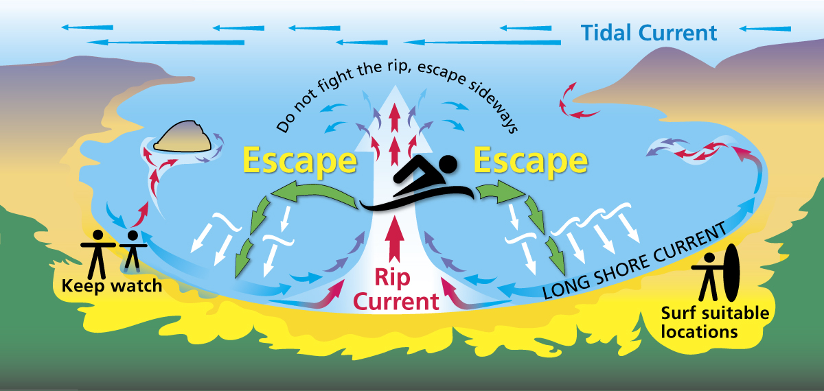 Escape the grip of the rip